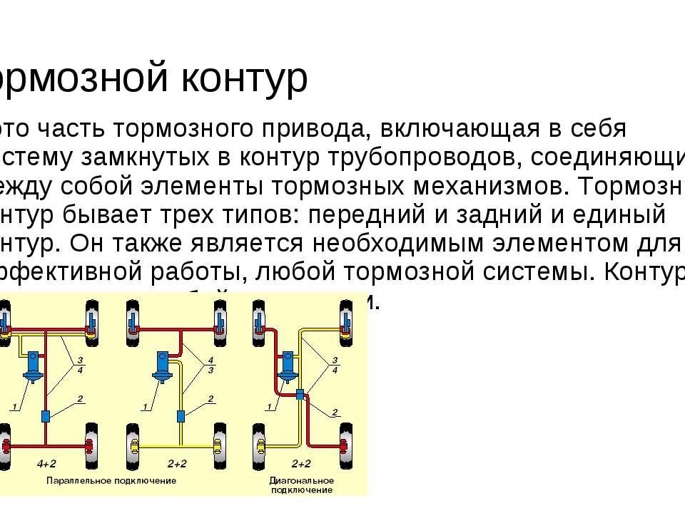 Тормозной контур - это часть тормозного привода, включающая в себя систему за...