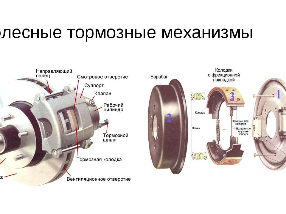 Колесные тормозные механизмы