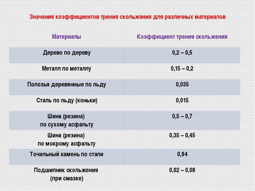 Значения коэффициентов трения скольжения для различных материалов Материалы К...