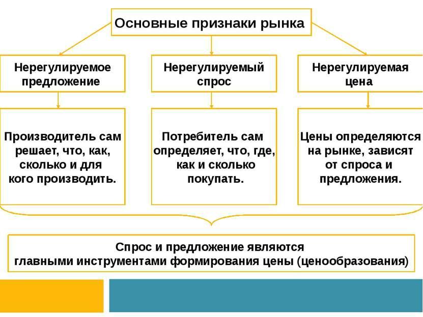 Основные признаки рынка Нерегулируемое предложение Нерегулируемый спрос Нерег...