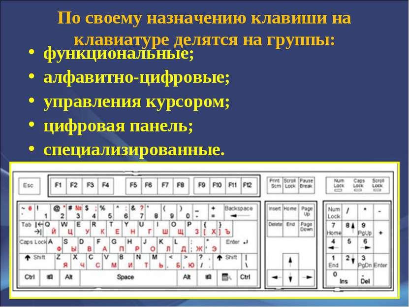 По своему назначению клавиши на клавиатуре делятся на группы: функциональные;...