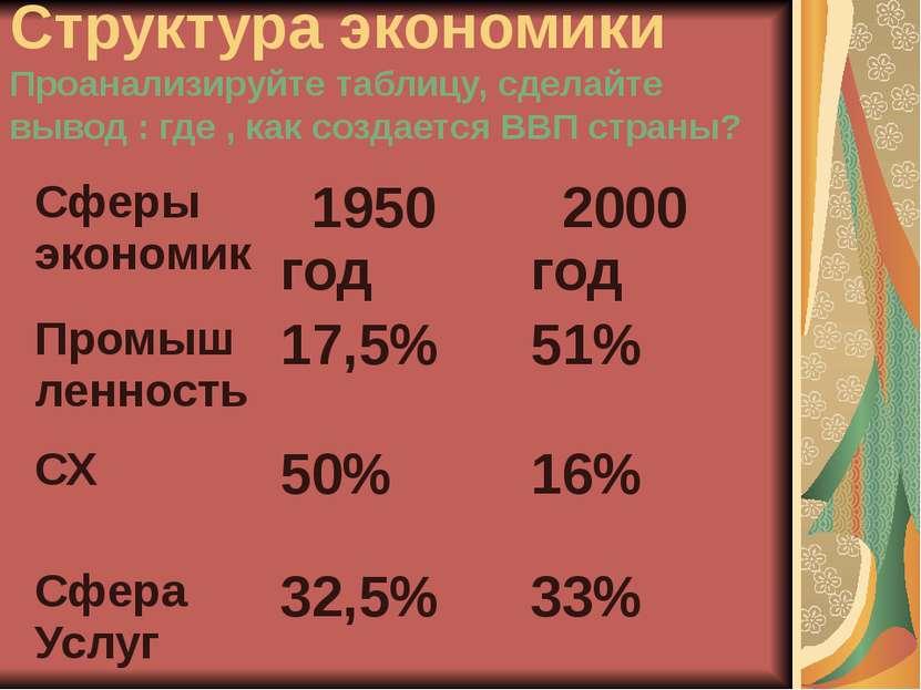 Структура экономики Проанализируйте таблицу, сделайте вывод : где , как созда...