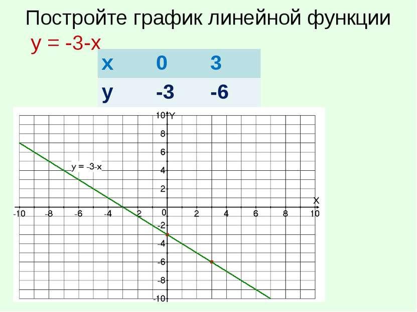 Постройте график линейной функции у = -3-х х 0 3 у -3 -6