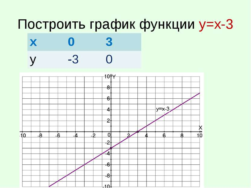 Построить график функции у=х-3 х 0 3 у -3 0