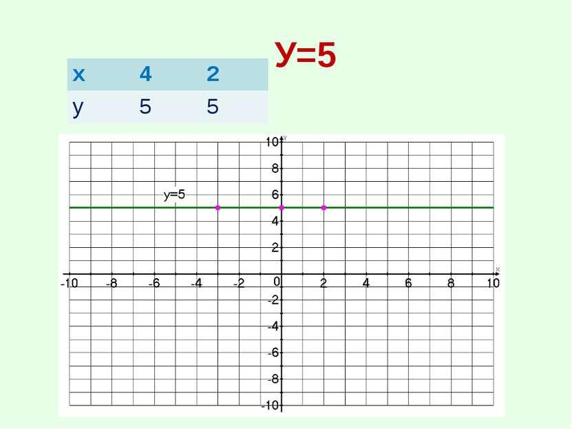 У=5 х 4 2 у 5 5