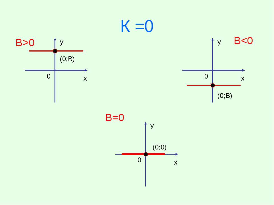 К =0 у х 0 (0;В) В>0 у х 0 (0;В) В