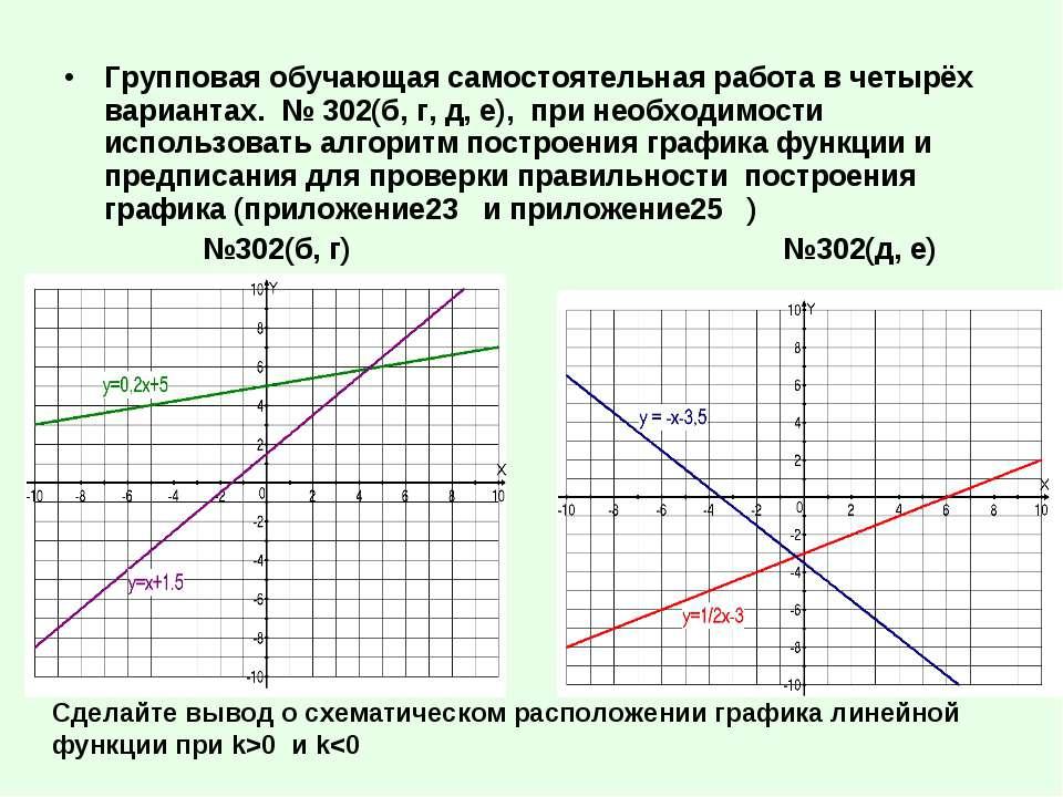 Групповая обучающая самостоятельная работа в четырёх вариантах. № 302(б, г, д...