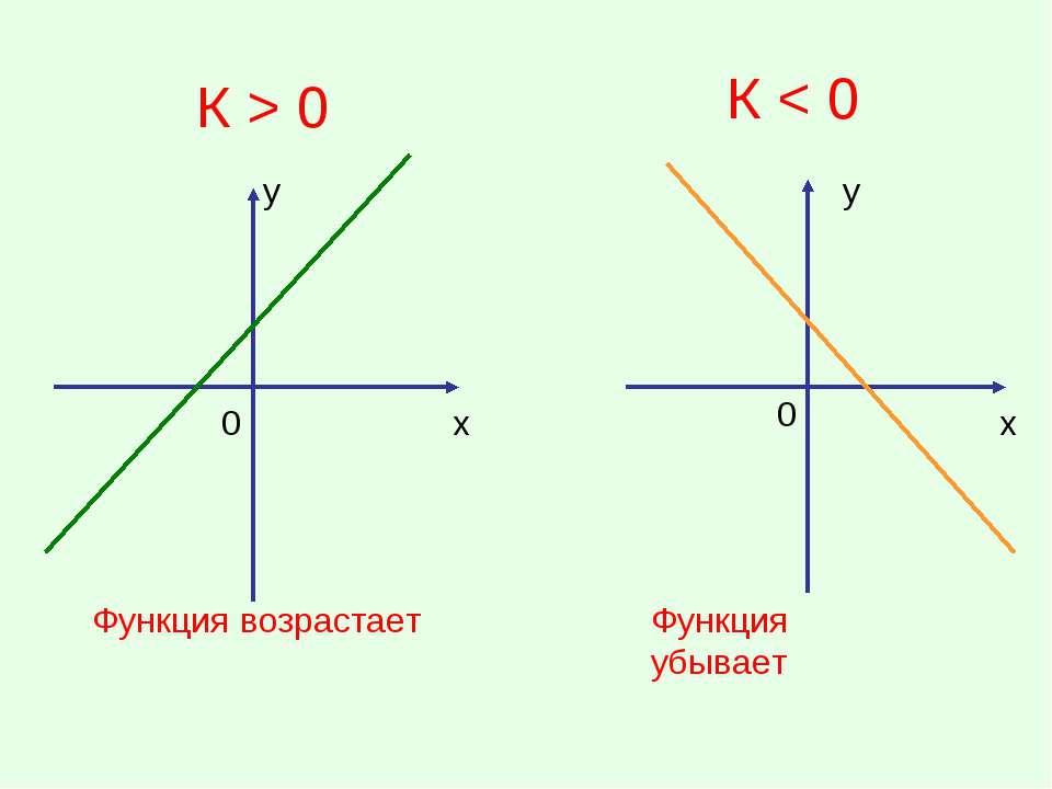 К > 0 К < 0 у х у х Функция возрастает Функция убывает 0 0