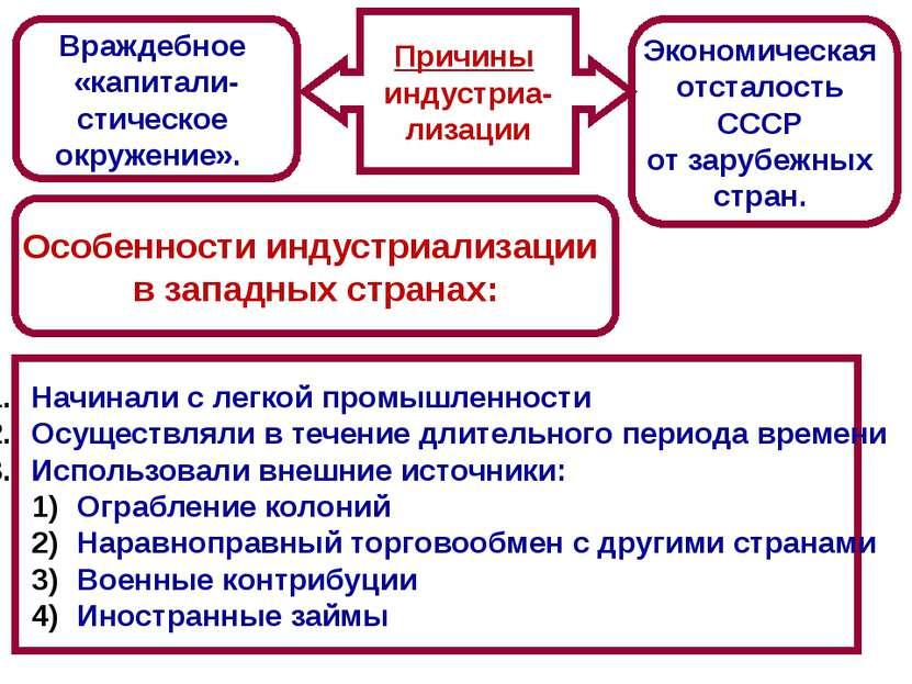 Враждебное «капитали- стическое окружение». Экономическая отсталость СССР от ...