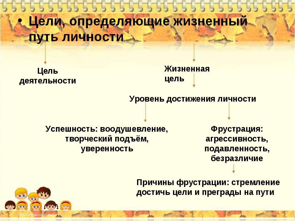 Цели, определяющие жизненный путь личности Цель деятельности Жизненная цель У...