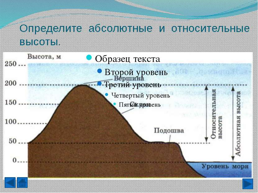 Способы изображения неровностей земной поверхности на плане местности.