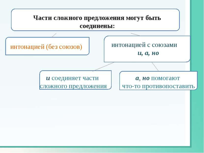 интонацией (без союзов) интонацией с союзами и, а, но и соединяет части сложн...