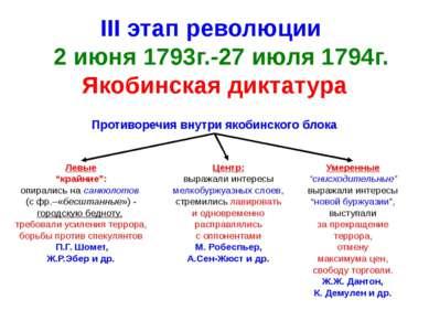 III этап революции 2 июня 1793г.-27 июля 1794г. Якобинская диктатура Противор...