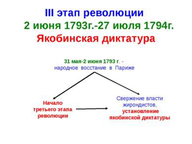 III этап революции 2 июня 1793г.-27 июля 1794г. Якобинская диктатура Начало т...