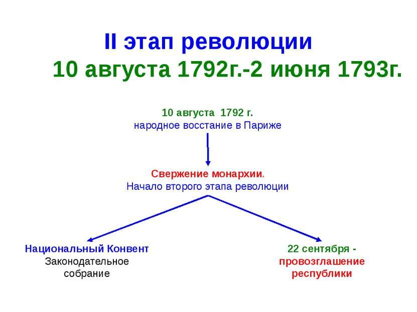 II этап революции 10 августа 1792г.-2 июня 1793г. Свержение монархии. Начало ...