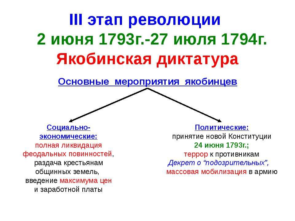 III этап революции 2 июня 1793г.-27 июля 1794г. Якобинская диктатура Основные...