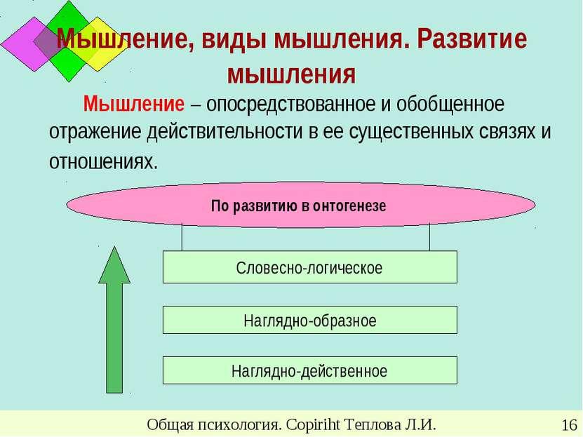Общая психология. Copiriht Теплова Л.И. * Мышление, виды мышления. Развитие м...