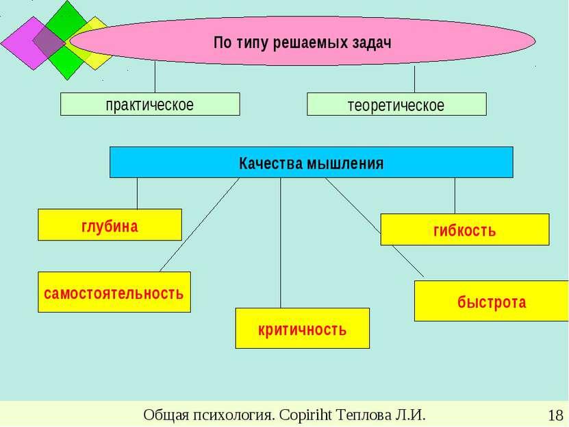 Общая психология. Copiriht Теплова Л.И. * По типу решаемых задач практическое...