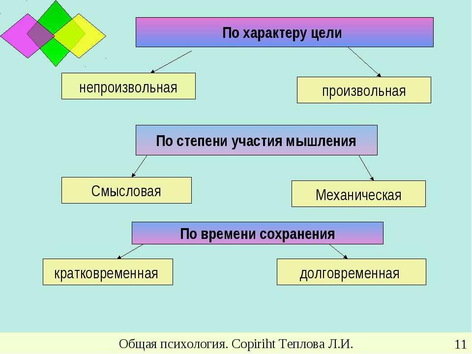 Общая психология. Copiriht Теплова Л.И. * По характеру цели непроизвольная пр...