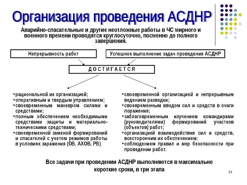 * Аварийно-спасательные и другие неотложные работы в ЧС мирного и военного вр...