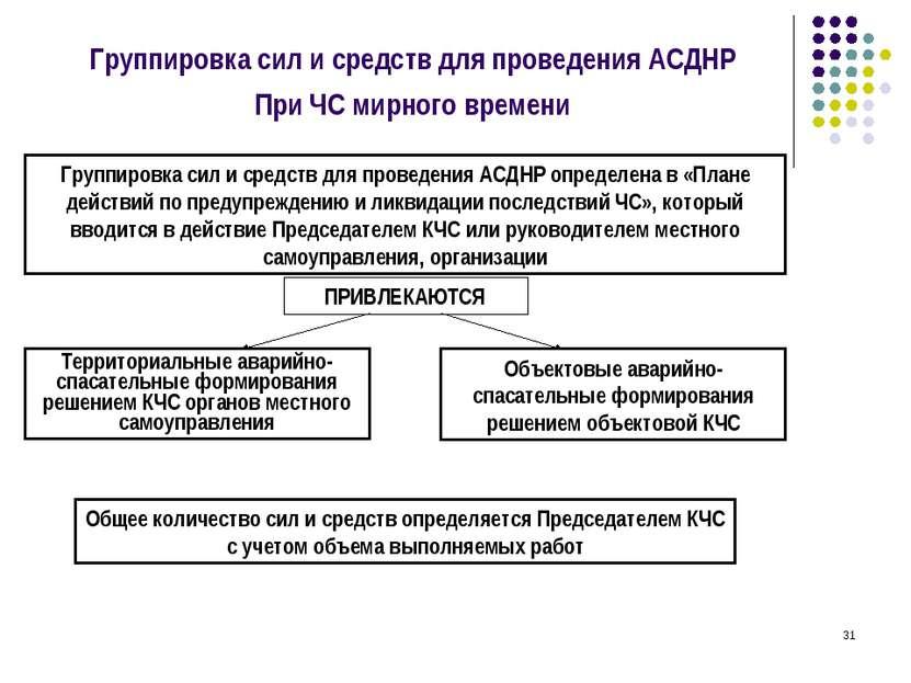 * Группировка сил и средств для проведения АСДНР При ЧС мирного времени Групп...