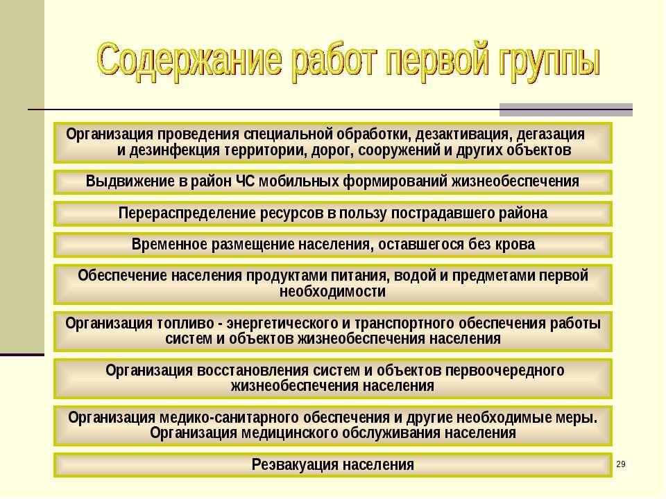 * Организация проведения специальной обработки, дезактивация, дегазация и дез...