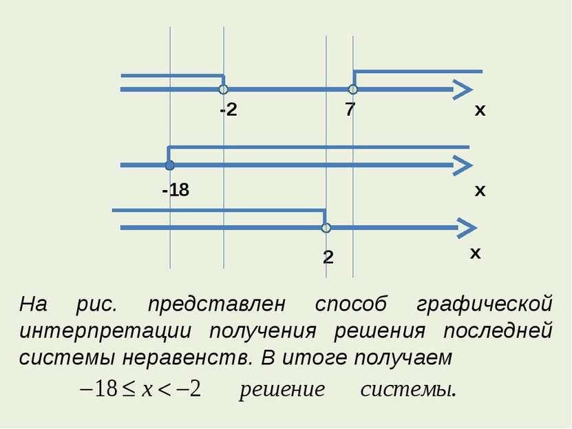 На рис. представлен способ графической интерпретации получения решения послед...