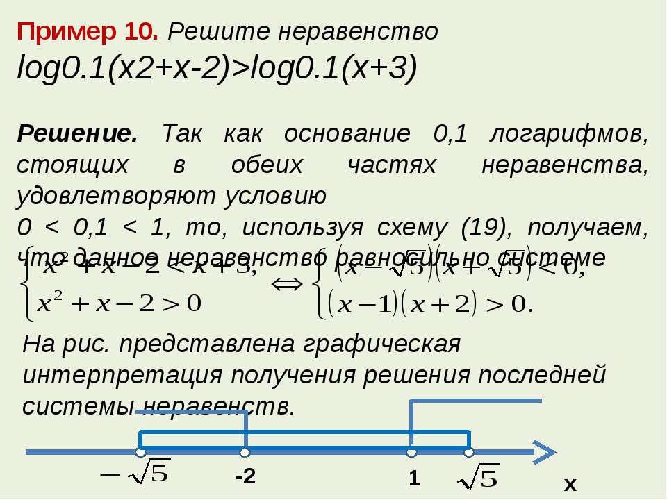 Пример 10. Решите неравенство log0.1(x2+x-2)>log0.1(x+3) Решение. Так как осн...