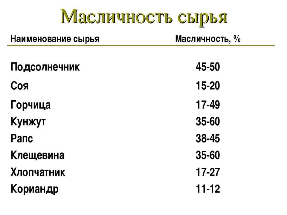 Масличность сырья Наименование сырья Масличность, % Подсолнечник 45-50 Соя 15...