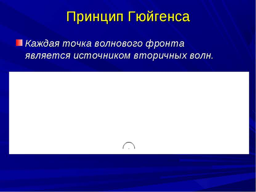 Принцип Гюйгенса Каждая точка волнового фронта является источником вторичных ...