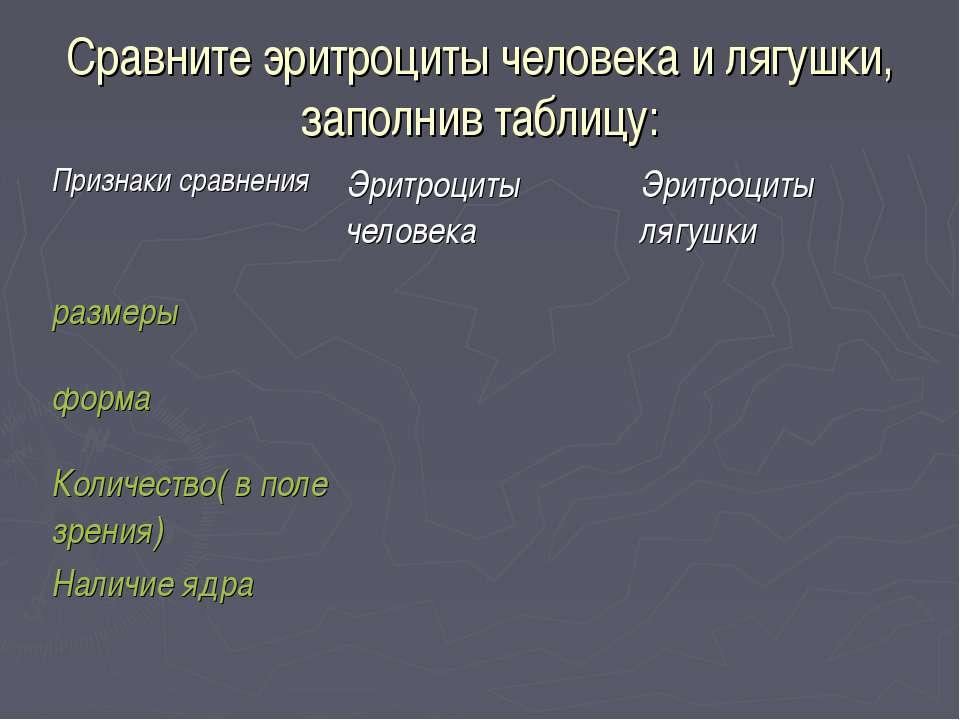 Сравните эритроциты человека и лягушки, заполнив таблицу: