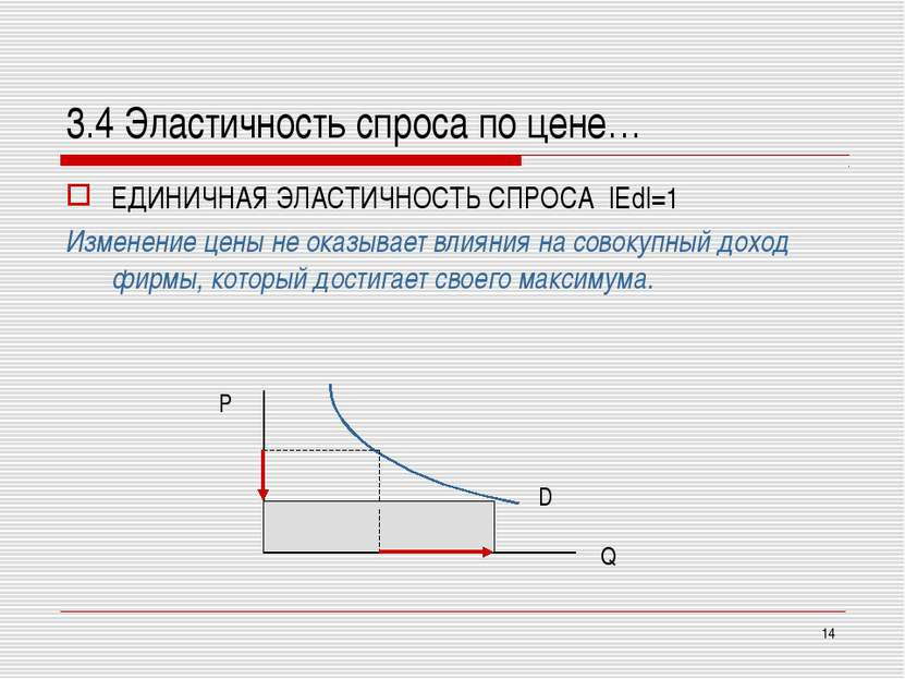 * 3.4 Эластичность спроса по цене… ЕДИНИЧНАЯ ЭЛАСТИЧНОСТЬ СПРОСА |Ed|=1 Измен...