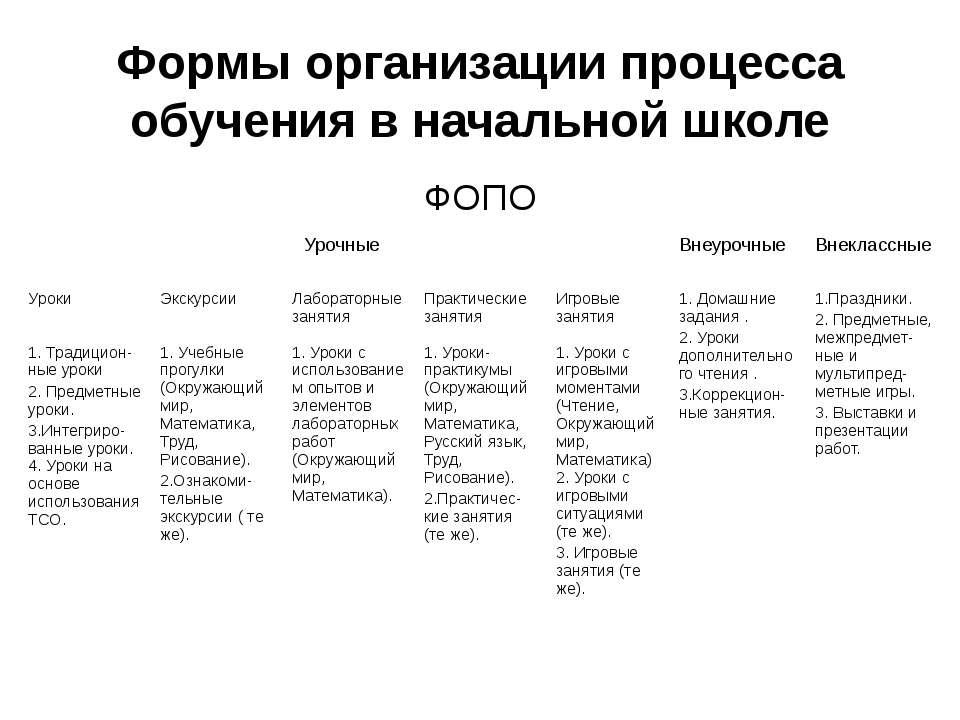 Формы организации процесса обучения в начальной школе ФОПО Урочные Внеурочные...