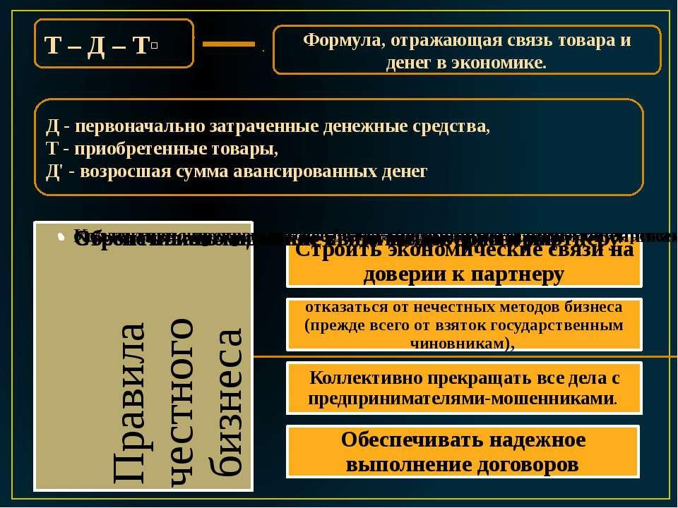 Т – Д – Тʹ Формула, отражающая связь товара и денег в экономике. Д - первонач...