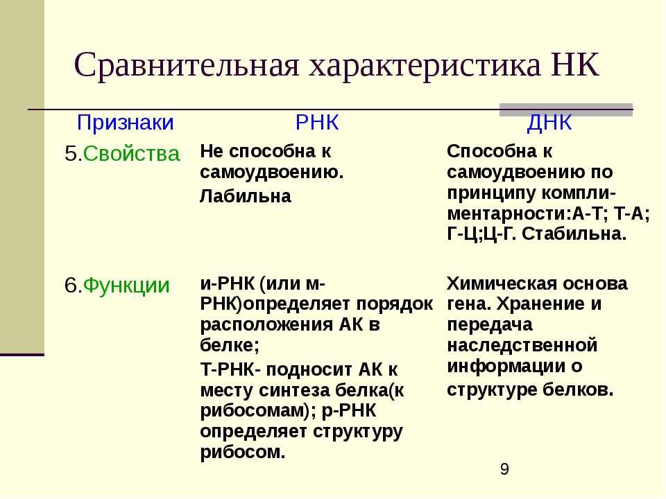 Сравнительная характеристика НК Признаки РНК ДНК 5.Свойства Не способна к сам...