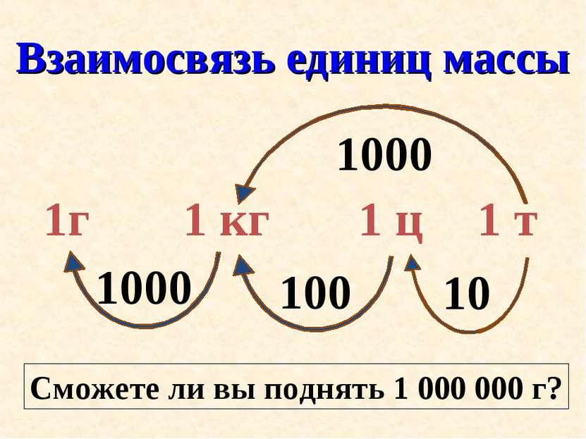 Взаимосвязь единиц массы Сможете ли вы поднять 1 000 000 г?