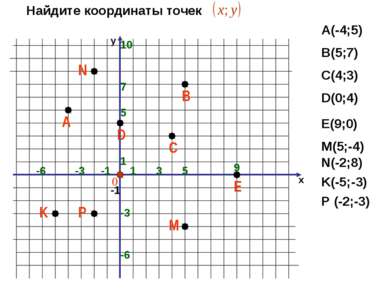 х 1 -1 -6 -1 1 5 Найдите координаты точек А(-4;5) В(5;7) С(4;3) D(0;4) Е(9;0)...
