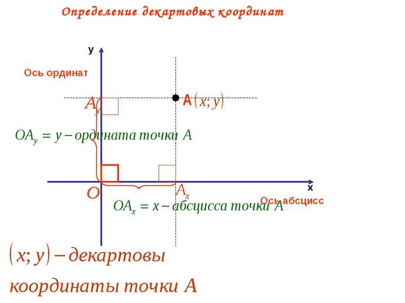 Ось абсцисс Ось ординат Определение декартовых координат