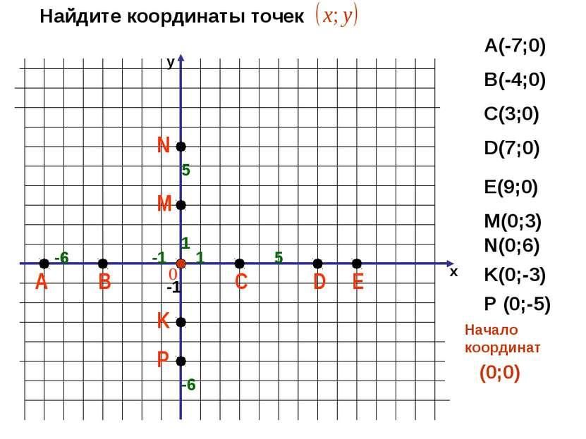 х 1 -1 -6 -1 1 5 Найдите координаты точек А(-7;0) В(-4;0) С(3;0) D(7;0) Е(9;0...