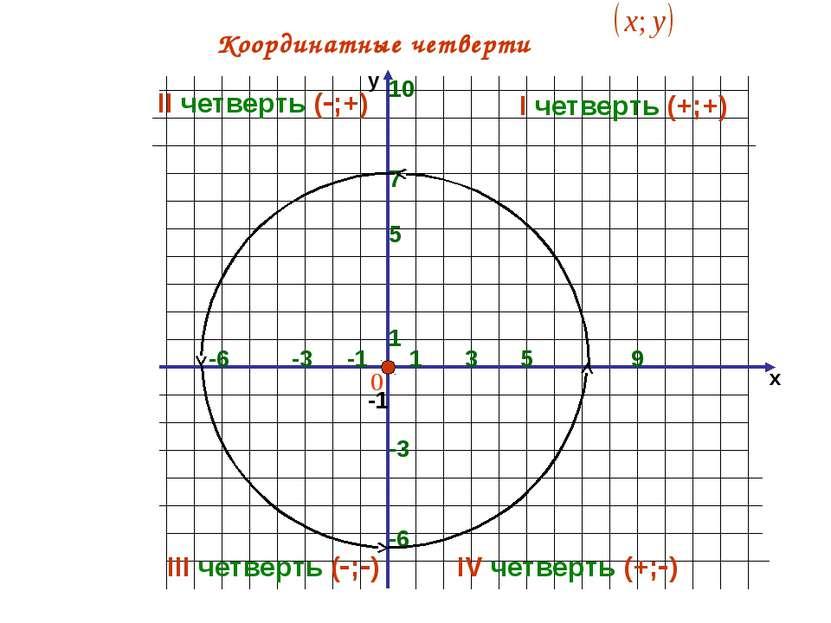 х 1 -1 -6 -1 1 5 Координатные четверти 5 -6 9 -3 -3 7 3 10 I четверть (+;+) I...