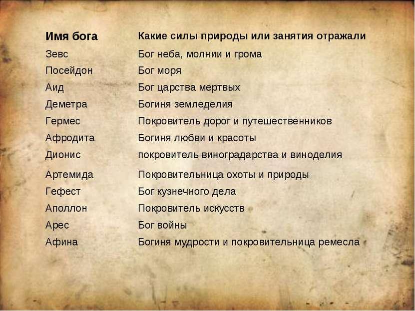 Имя бога Какие силы природы или занятия отражали Зевс Бог неба, молнии и гром...
