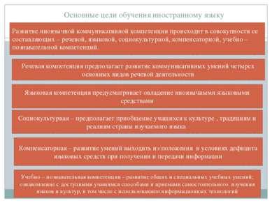 Основные цели обучения иностранному языку Развитие иноязычной коммуникативной...