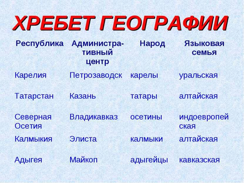 ХРЕБЕТ ГЕОГРАФИИ Республика Администра-тивный центр Народ Языковая семья Каре...