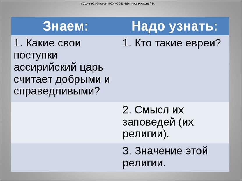г.Усолье-Сибирское, МОУ «СОШ №2», Масленникова Г.В. Знаем: Надо узнать: 1. Ка...