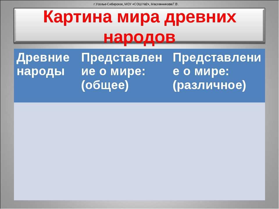 г.Усолье-Сибирское, МОУ «СОШ №2», Масленникова Г.В. Древние народы Представле...