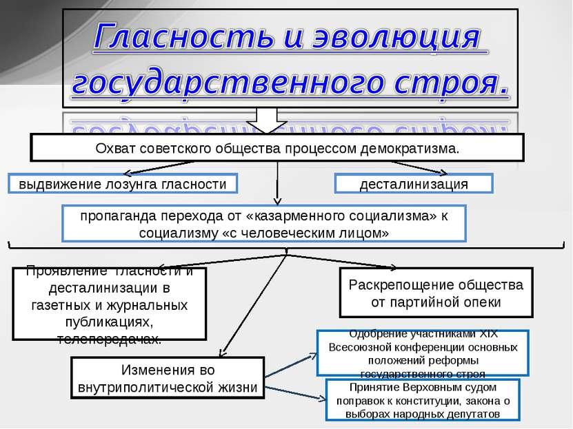 Охват советского общества процессом демократизма. выдвижение лозунга гласност...