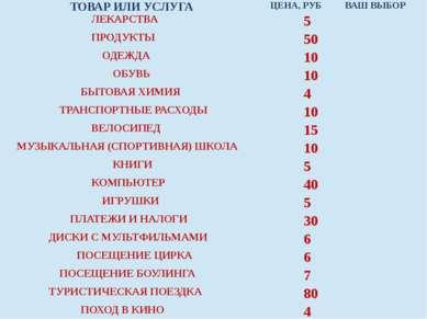 ТОВАР ИЛИ УСЛУГА ЦЕНА, РУБ ВАШ ВЫБОР ЛЕКАРСТВА 5 ПРОДУКТЫ 50 ОДЕЖДА 10 ОБУВЬ ...