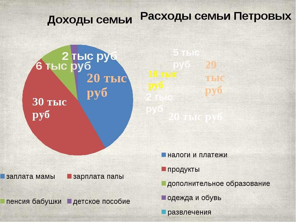 диаграммы 6 тыс руб 2 тыс руб 2 тыс руб 5 тыс руб
