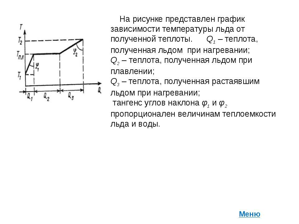 На рисунке представлен график зависимости температуры льда от полученной тепл...
