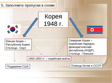 5. Заполните пропуски в схеме Корея 1948 г. Южная Корея – Республика Корея; С...